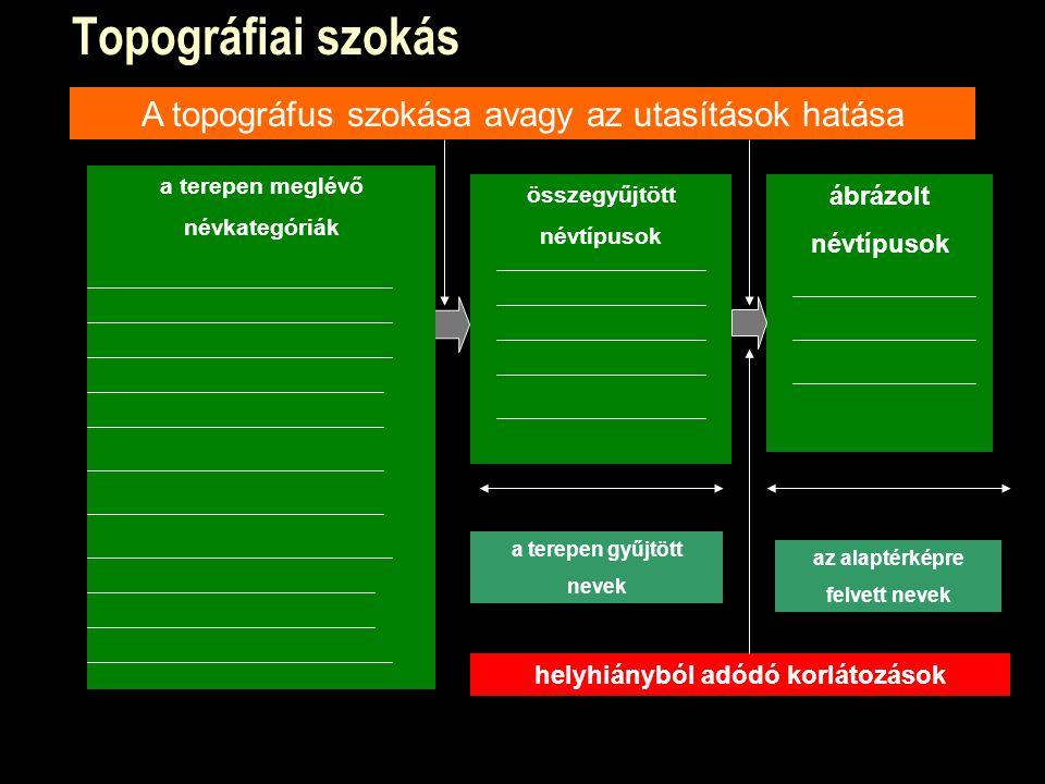 Topográfiai szokás ábrázolt névtípusok az alaptérképre felvett nevek A topográfus szokása avagy az utasítások hatása összegyűjtött névtípusok a terepen gyűjtött nevek a terepen meglévő névkategóriák helyhiányból adódó korlátozások
