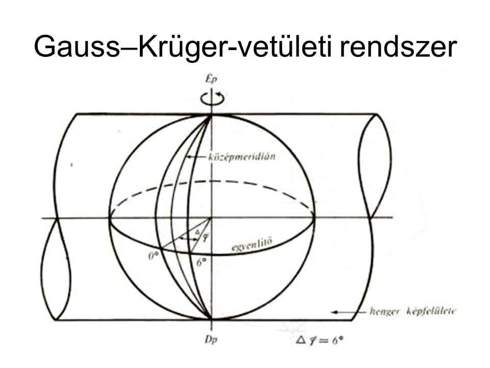 Gauss–Krüger-vetületi rendszer