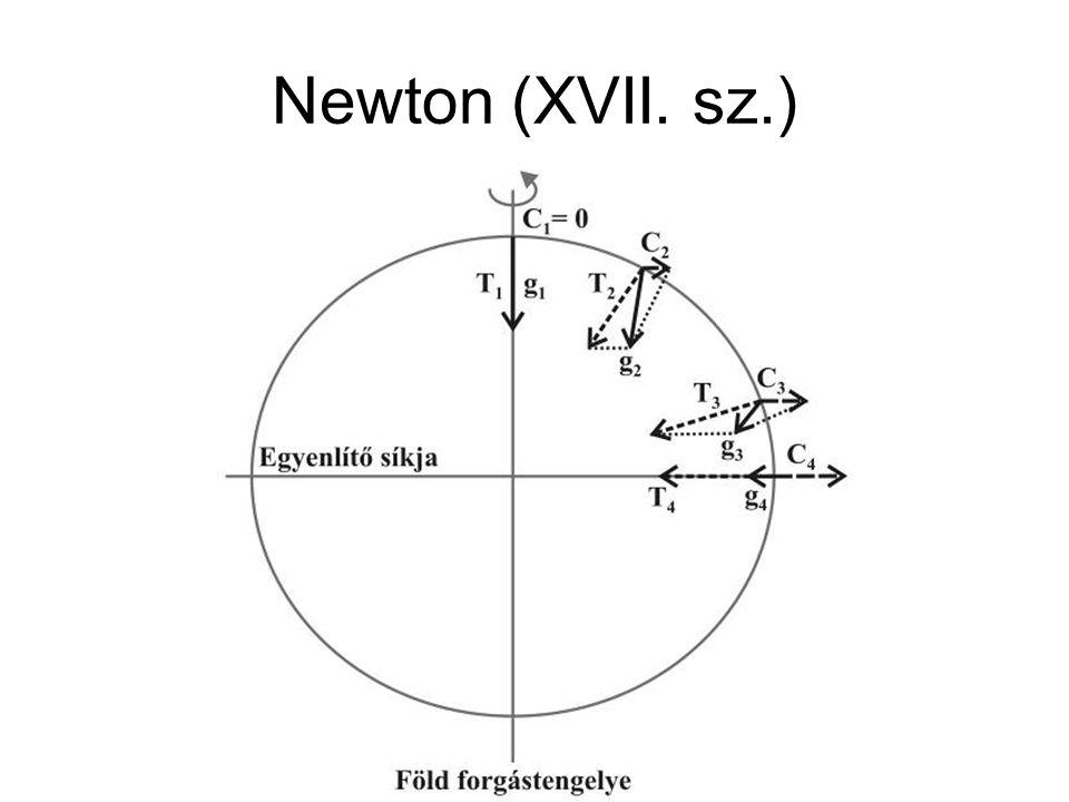 Elméleti földalak: forgási ellipszoid