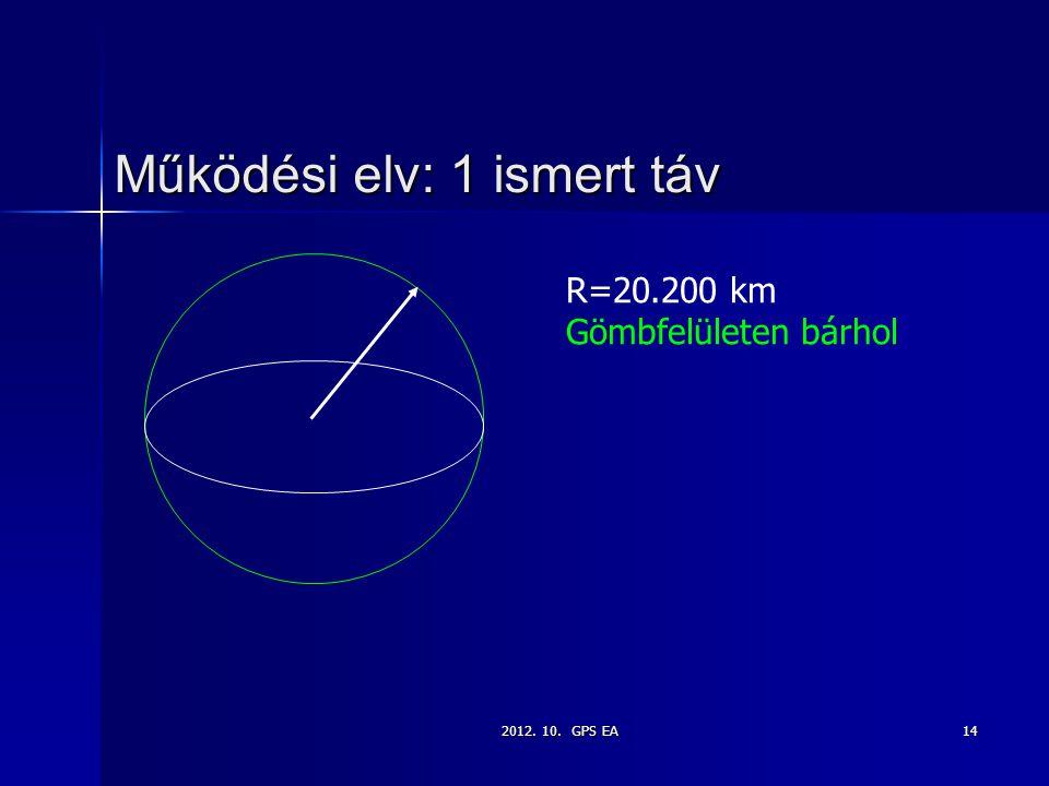 2012. 10. GPS EA14 Működési elv: 1 ismert táv R=20.200 km Gömbfelületen bárhol