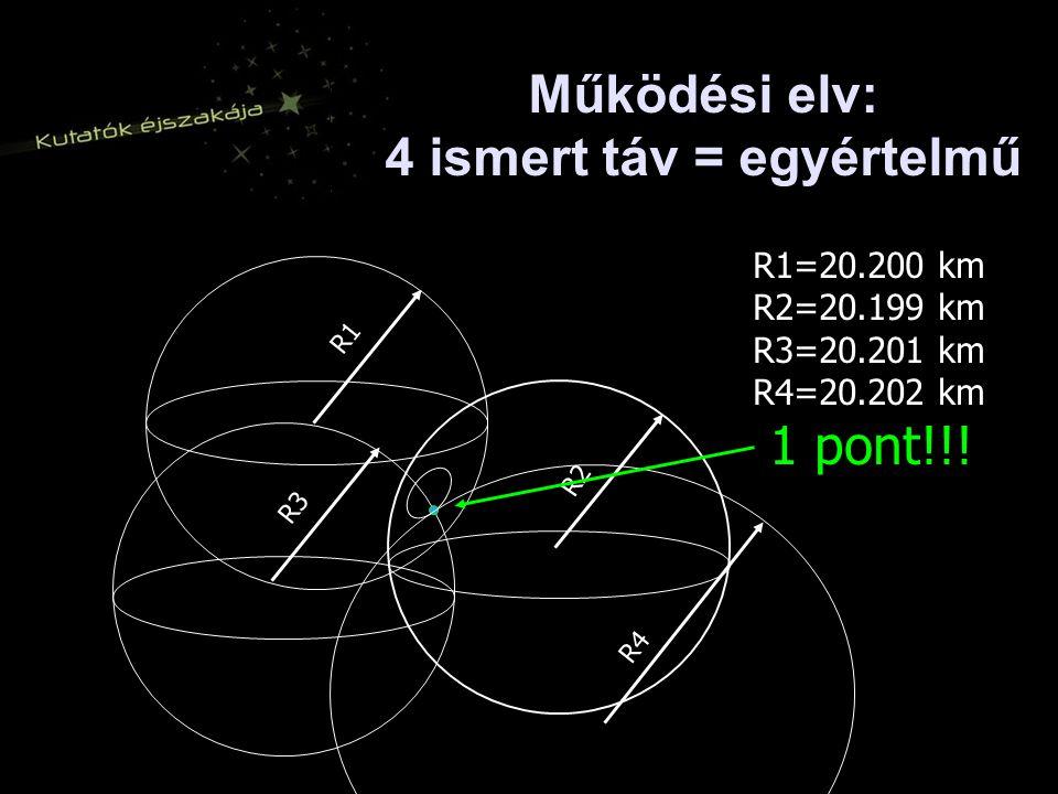 Működési elv: 4 ismert táv = egyértelmű R1=20.200 km R2=20.199 km R3=20.201 km R4=20.202 km 1 pont!!.