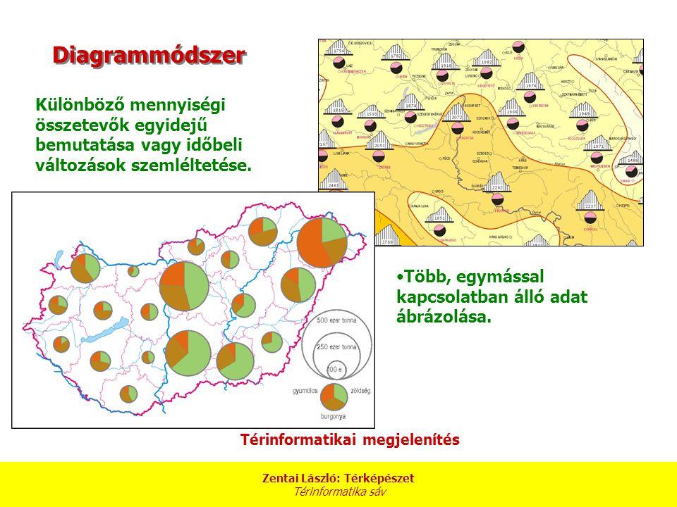 Zentai László: Térképészet Térinformatika sáv Pontos vonatkozási hely nélküli, felületre vonatkozó mennyiségi adatokat ábrázoljuk térbelileg hű formában.