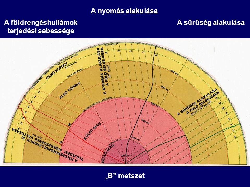 """A földrengéshullámok terjedési sebessége A nyomás alakulása A sűrűség alakulása """"B"""" metszet"""