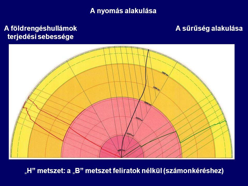"""A földrengéshullámok terjedési sebessége A nyomás alakulása A sűrűség alakulása """"H"""" metszet: a """"B"""" metszet feliratok nélkül (számonkéréshez)"""