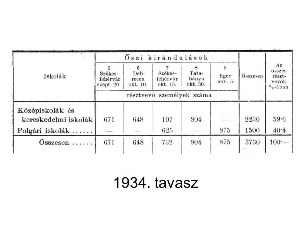 1934. tavasz
