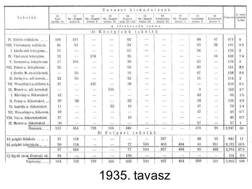 1935. tavasz