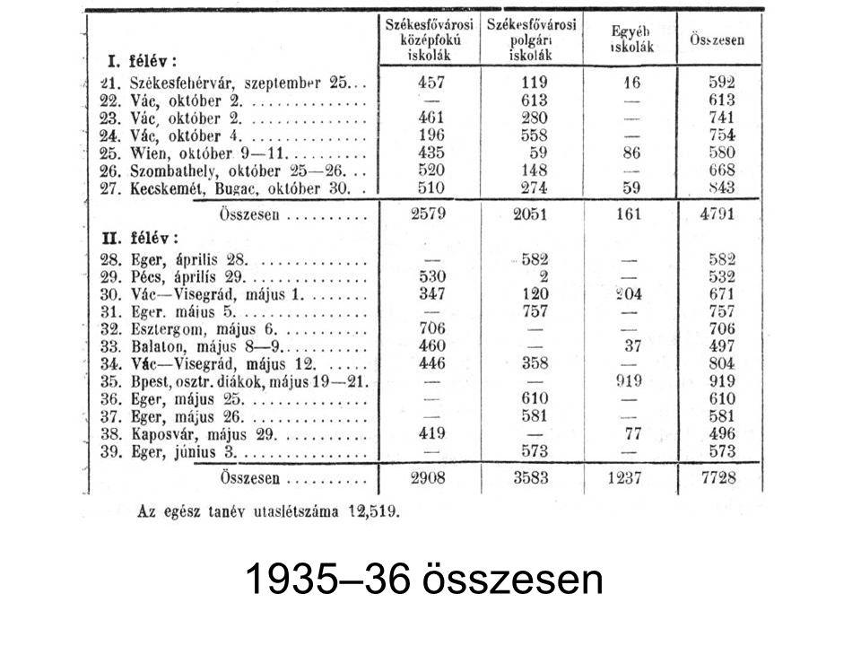 1935–36 összesen