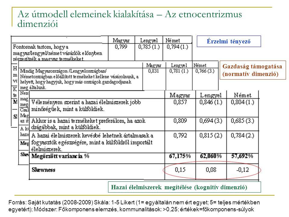 Az útmodell elemeinek kialakítása – Az etnocentrizmus dimenziói Forrás: Saját kutatás (2008-2009) Skála: 1-5 Likert (1= egyáltalán nem ért egyet; 5= t