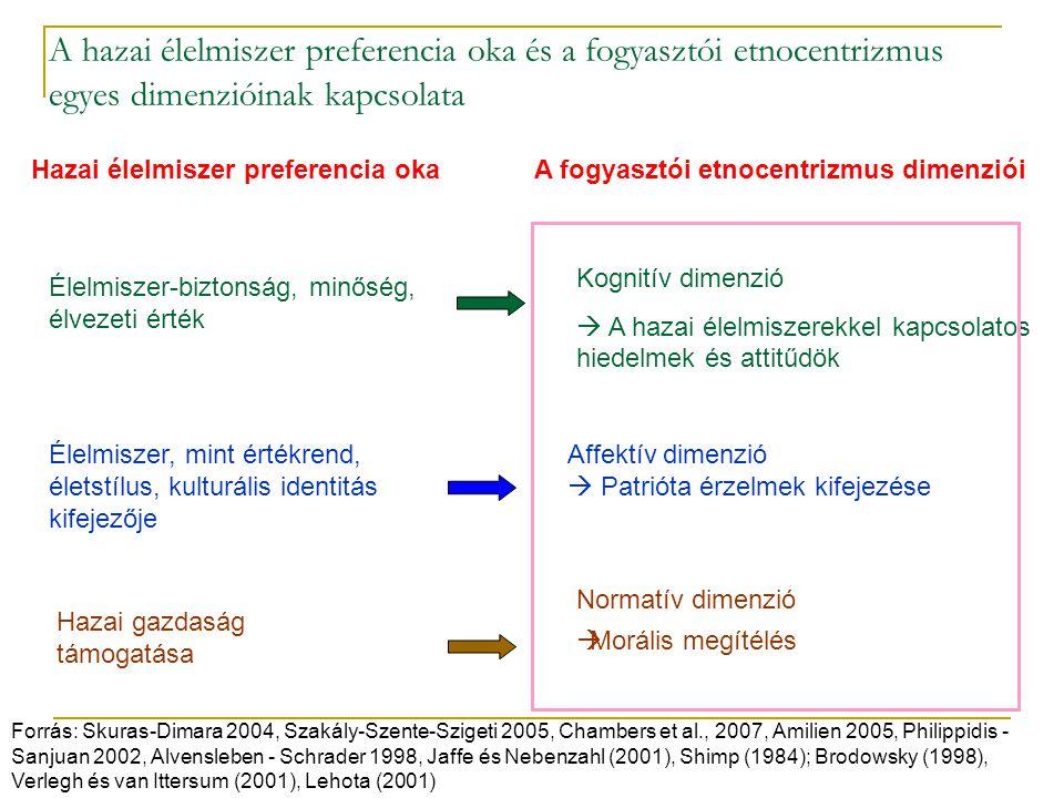 A hazai élelmiszer preferencia oka és a fogyasztói etnocentrizmus egyes dimenzióinak kapcsolata Hazai élelmiszer preferencia okaA fogyasztói etnocentr