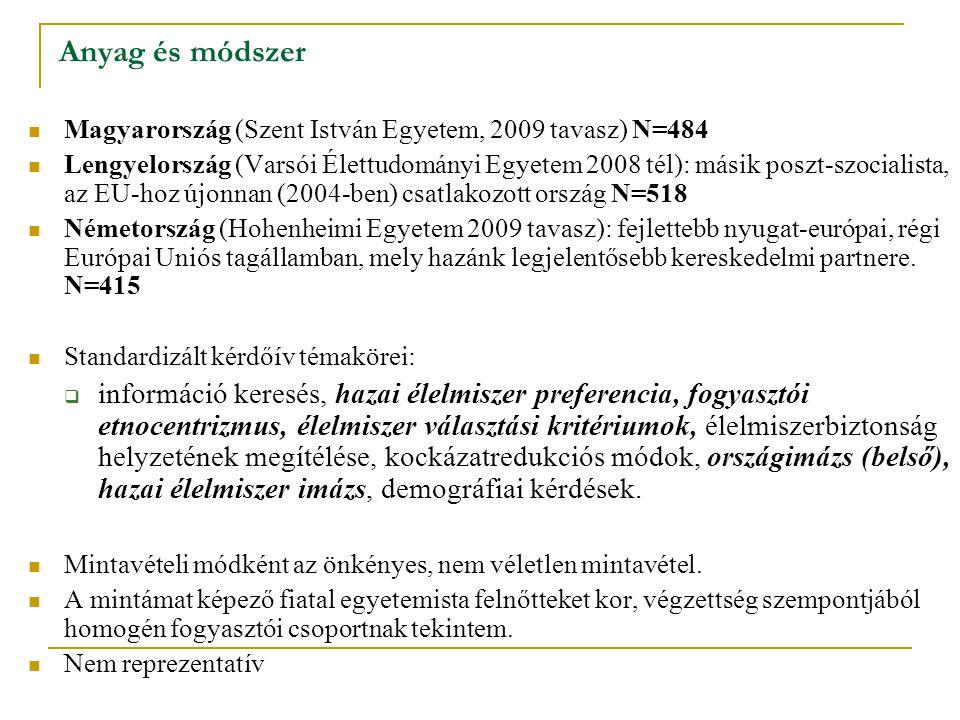 Anyag és módszer Magyarország (Szent István Egyetem, 2009 tavasz) N=484 Lengyelország (Varsói Élettudományi Egyetem 2008 tél): másik poszt-szocialista