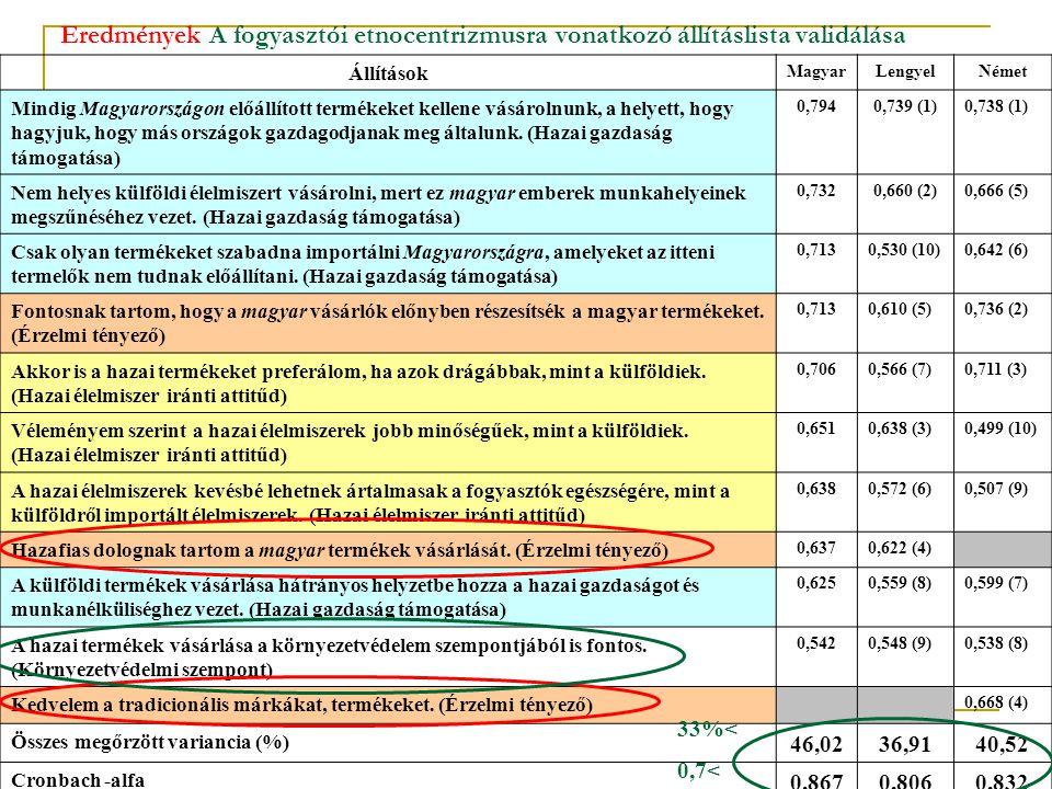 Eredmények A fogyasztói etnocentrizmusra vonatkozó állításlista validálása Állítások MagyarLengyelNémet Mindig Magyarországon előállított termékeket k