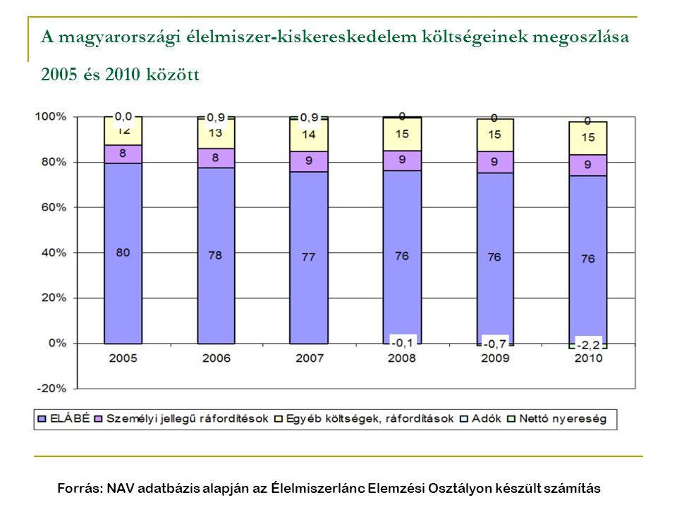A magyarországi élelmiszer-kiskereskedelem költségeinek megoszlása 2005 és 2010 között Forrás: NAV adatbázis alapján az Élelmiszerlánc Elemzési Osztál