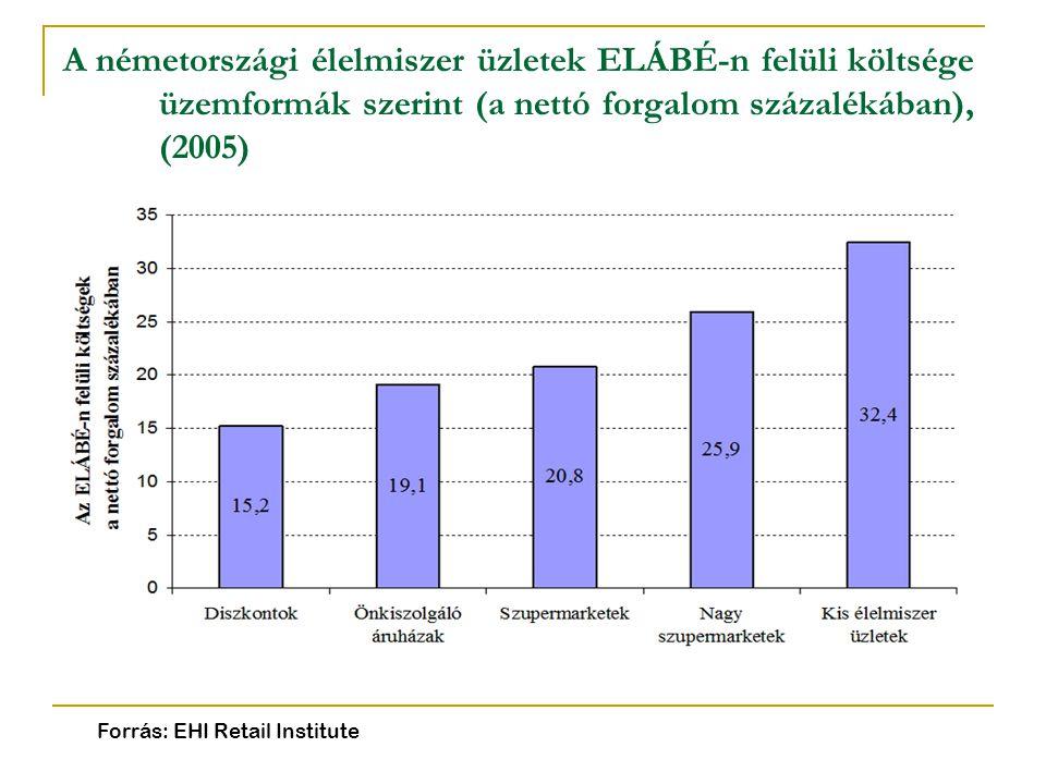 A németországi élelmiszer üzletek ELÁBÉ-n felüli költsége üzemformák szerint (a nettó forgalom százalékában), (2005) Forrás: EHI Retail Institute