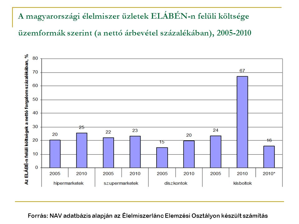 A magyarországi élelmiszer üzletek ELÁBÉN-n felüli költsége üzemformák szerint (a nettó árbevétel százalékában), 2005-2010 Forrás: NAV adatbázis alapj