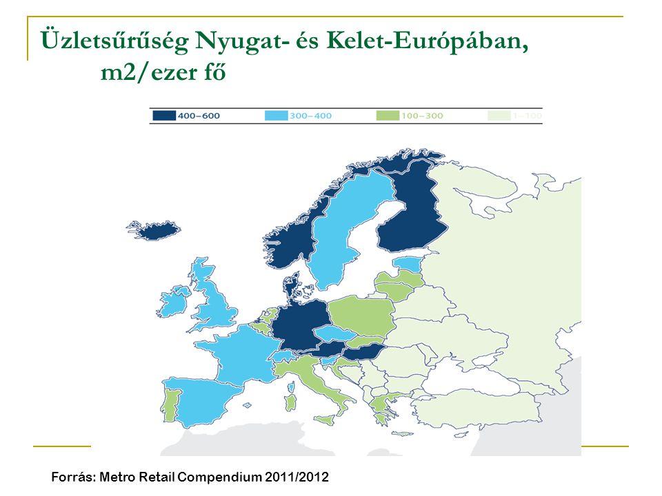 Üzletsűrűség Nyugat- és Kelet-Európában, m2/ezer fő Forrás: Metro Retail Compendium 2011/2012