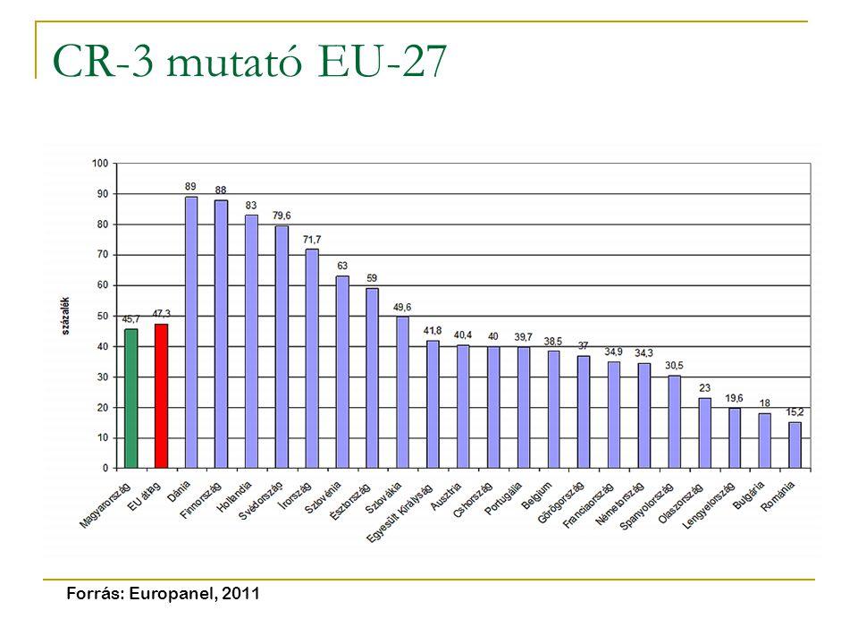 CR-3 mutató EU-27 Forrás: Europanel, 2011