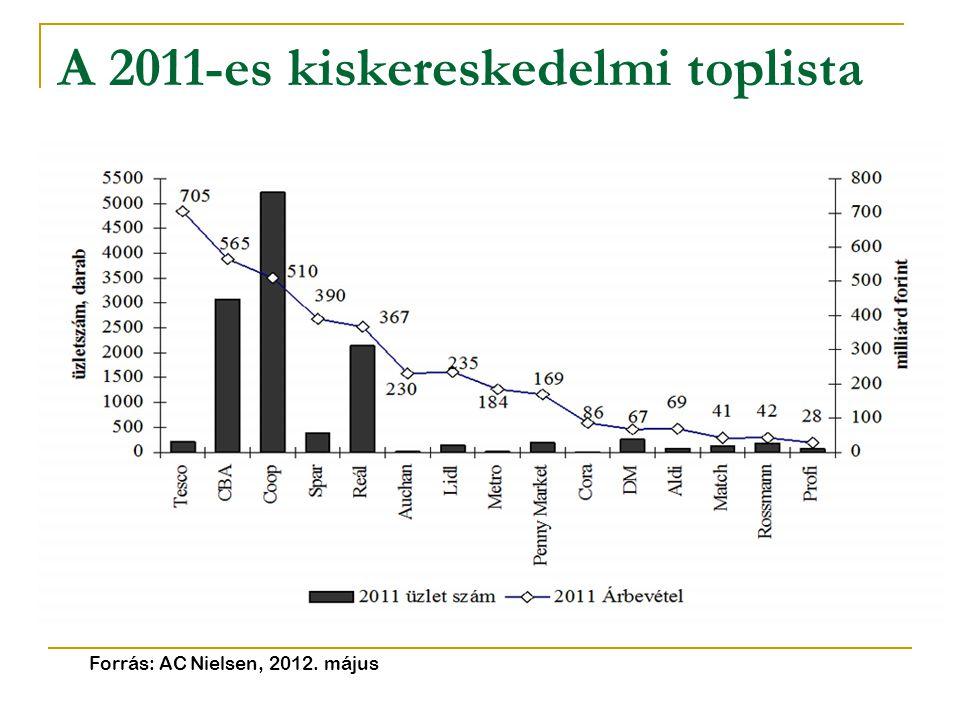 A 2011-es kiskereskedelmi toplista Forrás: AC Nielsen, 2012. május