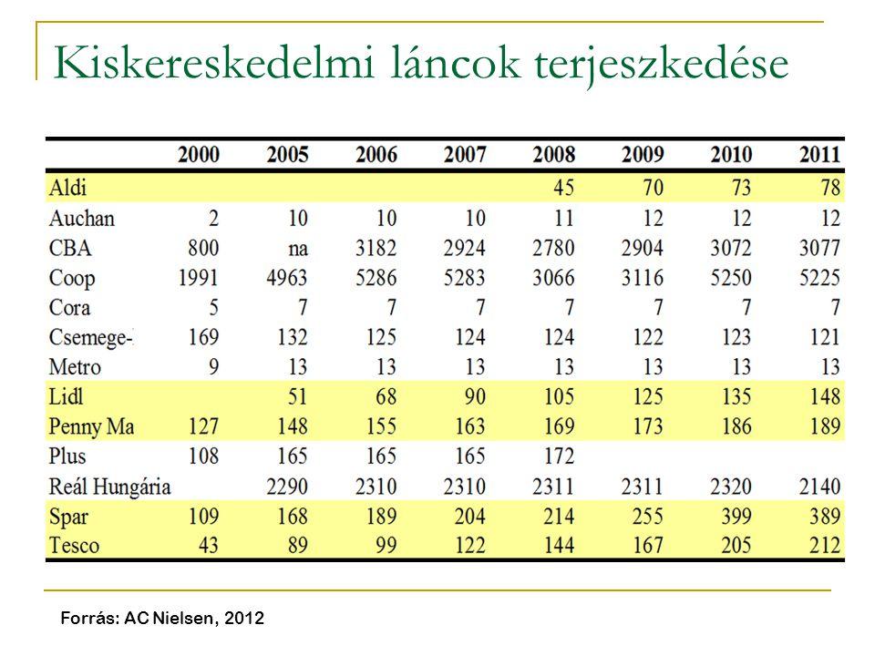 Kiskereskedelmi láncok terjeszkedése Forrás: AC Nielsen, 2012