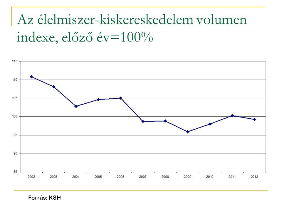 Az élelmiszer-kiskereskedelem volumen indexe, előző év=100% Forrás: KSH