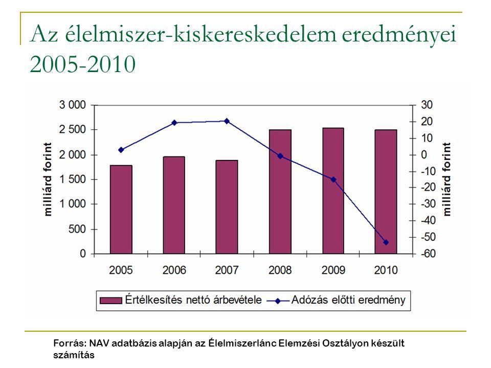 Az élelmiszer-kiskereskedelem eredményei 2005-2010 Forrás: NAV adatbázis alapján az Élelmiszerlánc Elemzési Osztályon készült számítás
