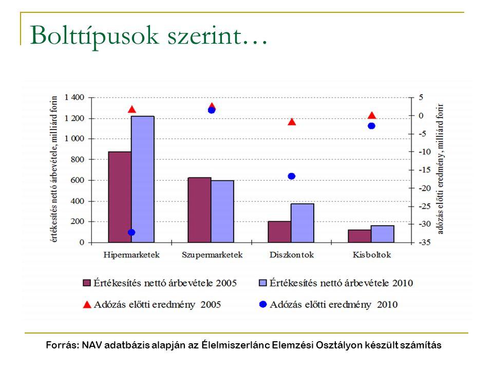 Bolttípusok szerint… Forrás: NAV adatbázis alapján az Élelmiszerlánc Elemzési Osztályon készült számítás