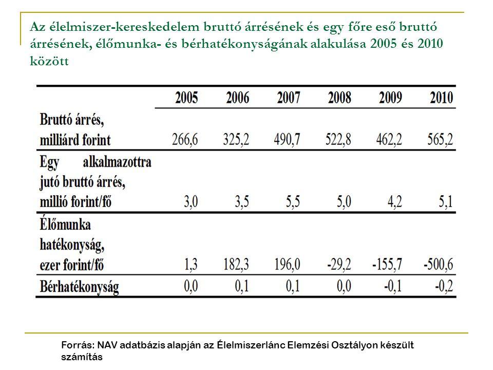 Az élelmiszer-kereskedelem bruttó árrésének és egy főre eső bruttó árrésének, élőmunka- és bérhatékonyságának alakulása 2005 és 2010 között Forrás: NA