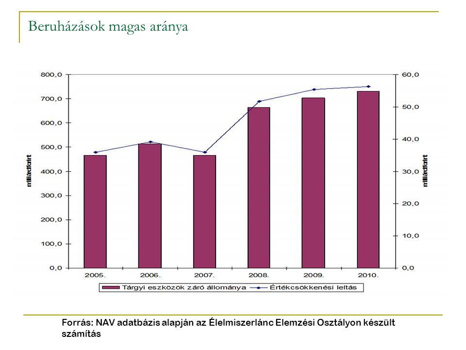Beruházások magas aránya Forrás: NAV adatbázis alapján az Élelmiszerlánc Elemzési Osztályon készült számítás