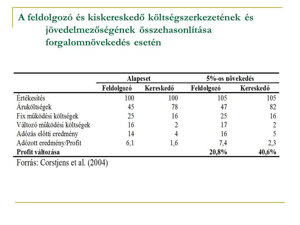 Okok: Magyarországon erőteljes fejlesztések történtek az élelmiszer-kiskereskedelemben 2005-2010 között, főleg a diszkontok, hipermarketek körében.