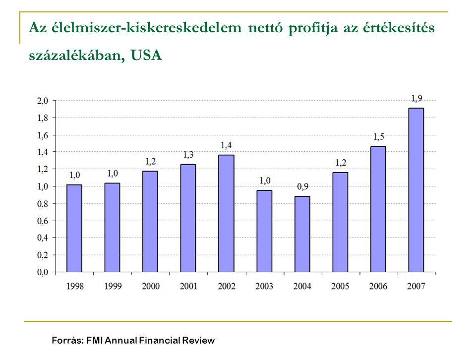 Az élelmiszer-kiskereskedelem nettó profitja az értékesítés százalékában, USA Forrás: FMI Annual Financial Review