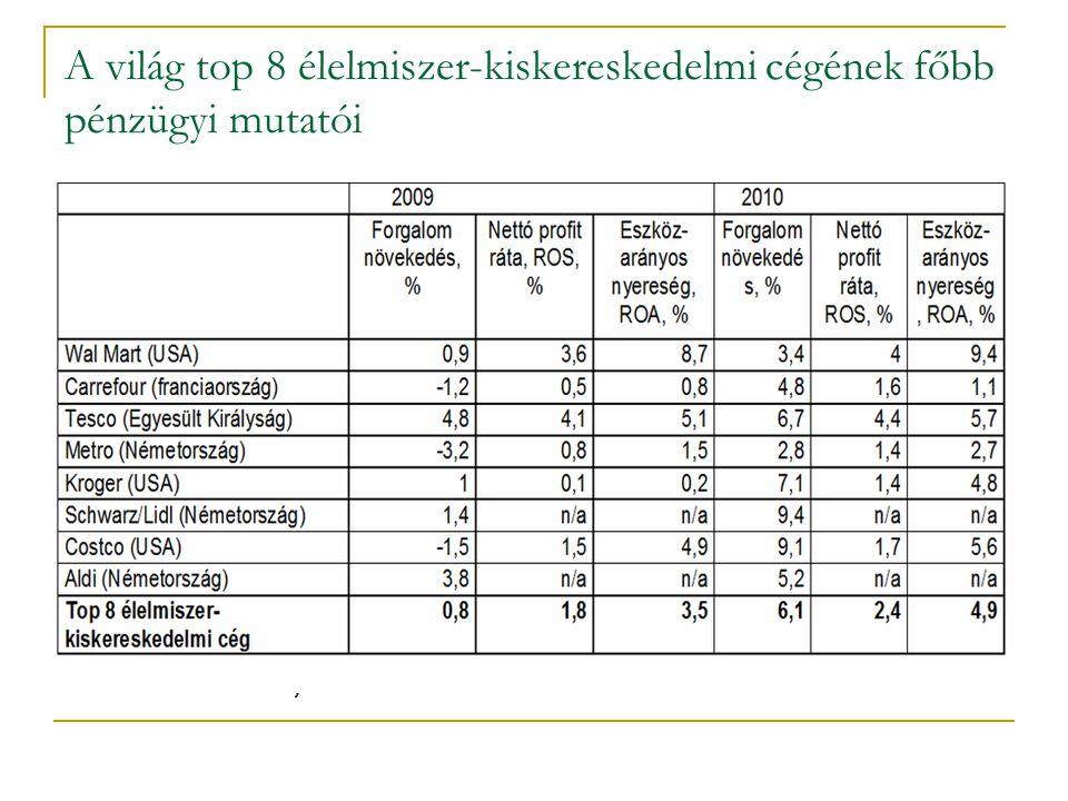 Az élelmiszer-kiskereskedelem nettó profitja az értékesítés százalékában Magyarországon az egyes bolttípusokban, 2005-2010 Forrás: NAV adatbázis alapján az Élelmiszerlánc Elemzési Osztályon készült számítás