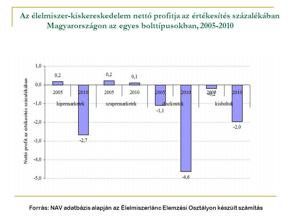 Az élelmiszer-kiskereskedelem nettó profitja az értékesítés százalékában Magyarországon az egyes bolttípusokban, 2005-2010 Forrás: NAV adatbázis alapj