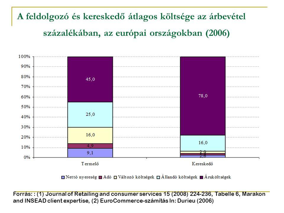 A feldolgozó és kereskedő átlagos költsége az árbevétel százalékában, az európai országokban (2006) Forrás: : (1) Journal of Retailing and consumer se