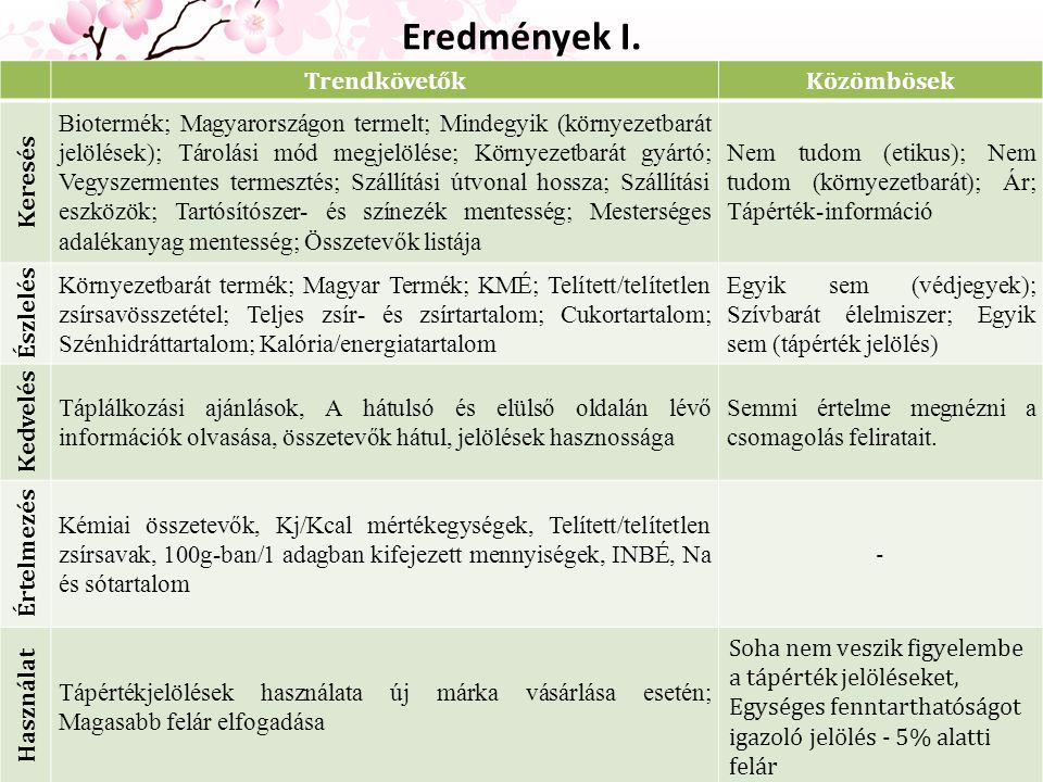 Eredmények I. TrendkövetőkKözömbösek Keresés Biotermék; Magyarországon termelt; Mindegyik (környezetbarát jelölések); Tárolási mód megjelölése; Környe