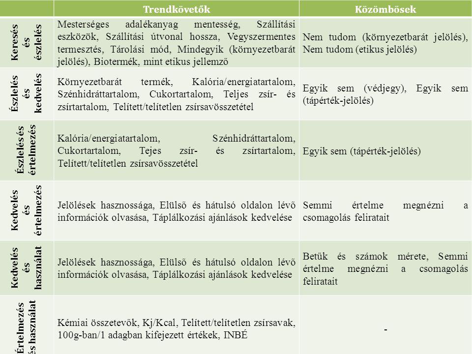 TrendkövetőkKözömbösek Keresés és észlelés Mesterséges adalékanyag mentesség, Szállítási eszközök, Szállítási útvonal hossza, Vegyszermentes termesztés, Tárolási mód, Mindegyik (környezetbarát jelölés), Biotermék, mint etikus jellemző Nem tudom (környezetbarát jelölés), Nem tudom (etikus jelölés) Észlelés és kedvelés Környezetbarát termék, Kalória/energiatartalom, Szénhidráttartalom, Cukortartalom, Teljes zsír- és zsírtartalom, Telített/telítetlen zsírsavösszetétel Egyik sem (védjegy), Egyik sem (tápérték-jelölés) Észlelés és értelmezés Kalória/energiatartalom, Szénhidráttartalom, Cukortartalom, Tejes zsír- és zsírtartalom, Telített/telítetlen zsírsavösszetétel Egyik sem (tápérték-jelölés) Kedvelés és értelmezés Jelölések hasznossága, Elülső és hátulsó oldalon lévő információk olvasása, Táplálkozási ajánlások kedvelése Semmi értelme megnézni a csomagolás feliratait Kedvelés és használat Jelölések hasznossága, Elülső és hátulsó oldalon lévő információk olvasása, Táplálkozási ajánlások kedvelése Betűk és számok mérete, Semmi értelme megnézni a csomagolás feliratait Értelmezés és használat Kémiai összetevők, Kj/Kcal, Telített/telítetlen zsírsavak, 100g-ban/1 adagban kifejezett értékek, INBÉ -