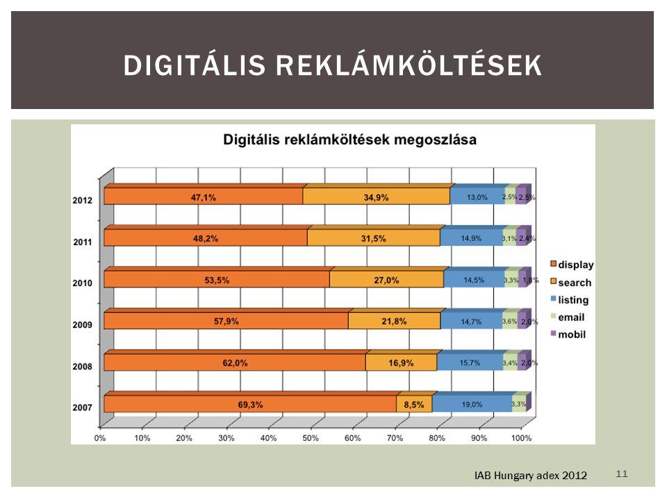 11 DIGITÁLIS REKLÁMKÖLTÉSEK IAB Hungary adex 2012