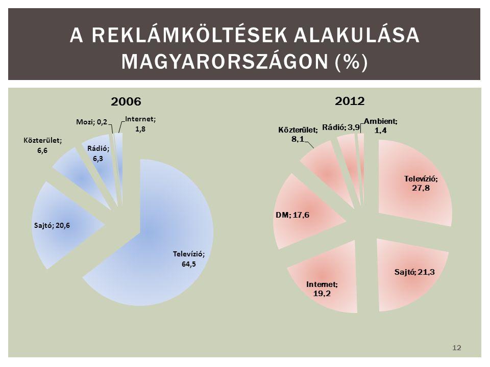 12 A REKLÁMKÖLTÉSEK ALAKULÁSA MAGYARORSZÁGON (%) 2006 2012