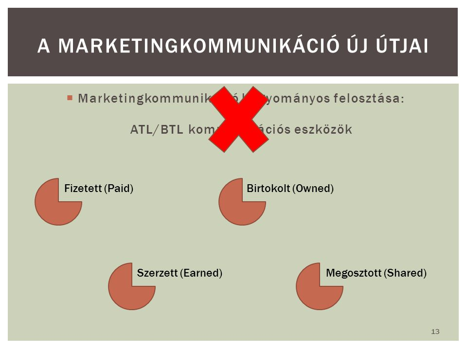  Marketingkommunikáció hagyományos felosztása: ATL/BTL kommunikációs eszközök A MARKETINGKOMMUNIKÁCIÓ ÚJ ÚTJAI 13 Fizetett (Paid)Birtokolt (Owned) Szerzett (Earned)Megosztott (Shared)