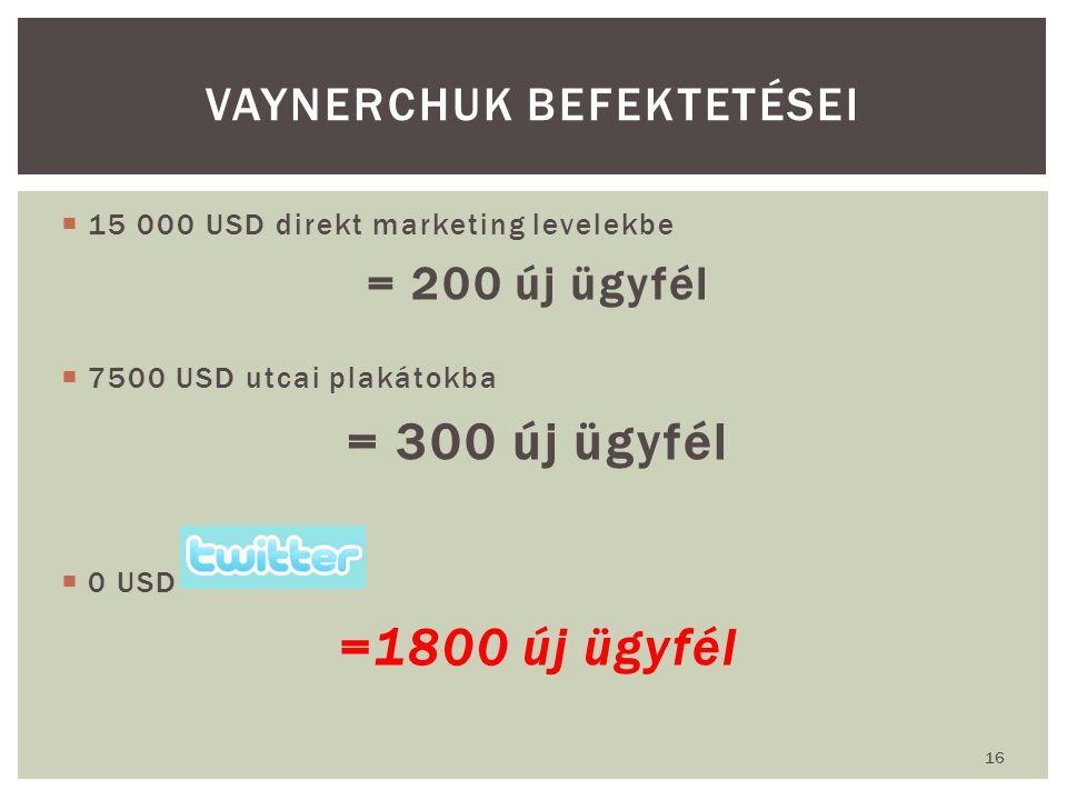  15 000 USD direkt marketing levelekbe = 200 új ügyfél  7500 USD utcai plakátokba = 300 új ügyfél  0 USD =1800 új ügyfél 16 VAYNERCHUK BEFEKTETÉSEI