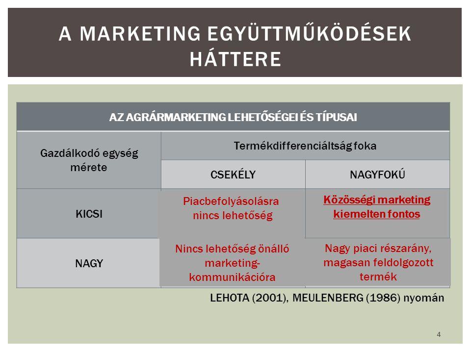 AZ AGRÁRMARKETING LEHETŐSÉGEI ÉS TÍPUSAI Gazdálkodó egység mérete Termékdifferenciáltság foka CSEKÉLYNAGYFOKÚ KICSIKorlátozott marketing Piaci résre i