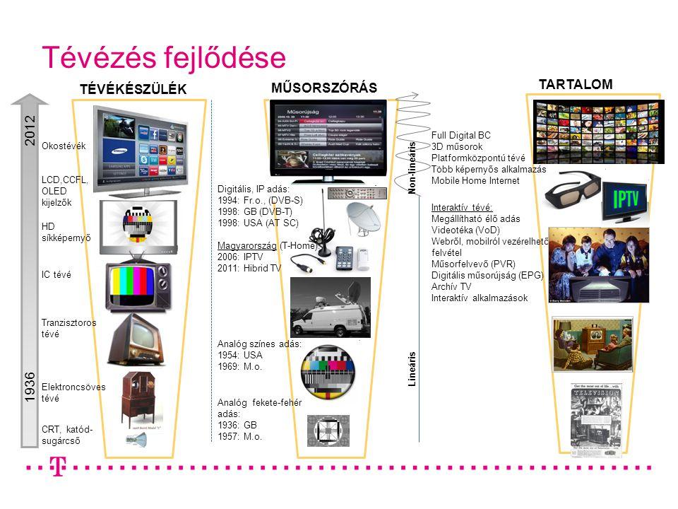 CRT, katód- sugárcső TÉVÉKÉSZÜLÉK Elektroncsöves tévé IC tévé HD síkképernyő Tévézés fejlődése 1936 2012 Tranzisztoros tévé TARTALOM Lineáris Non-lineáris MŰSORSZÓRÁS Digitális, IP adás: 1994: Fr.o., (DVB-S) 1998: GB (DVB-T) 1998: USA (AT SC) Magyarország (T-Home): 2006: IPTV 2011: Hibrid TV Interaktív tévé: Megállítható élő adás Videotéka (VoD) Webről, mobilról vezérelhető felvétel Műsorfelvevő (PVR) Digitális műsorújság (EPG) Archív TV Interaktív alkalmazások Full Digital BC 3D műsorok Platformközpontú tévé Több képernyős alkalmazás Mobile Home Internet Analóg színes adás: 1954: USA 1969: M.o.