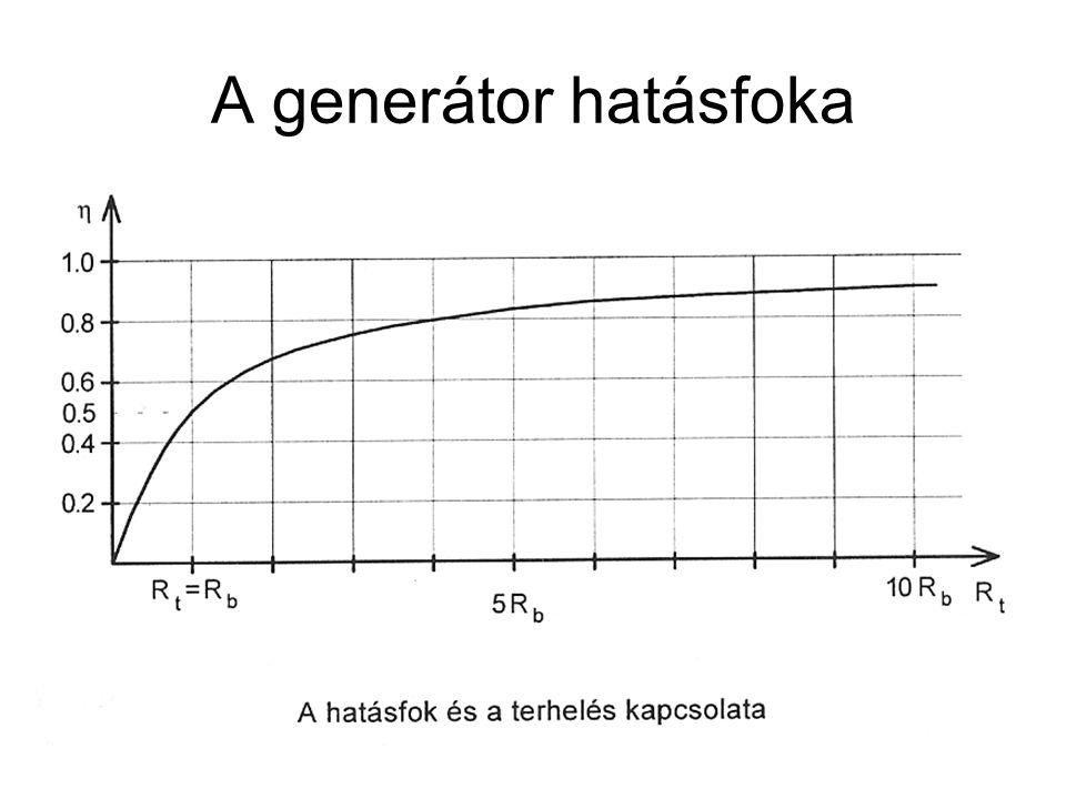 A generátor hatásfoka