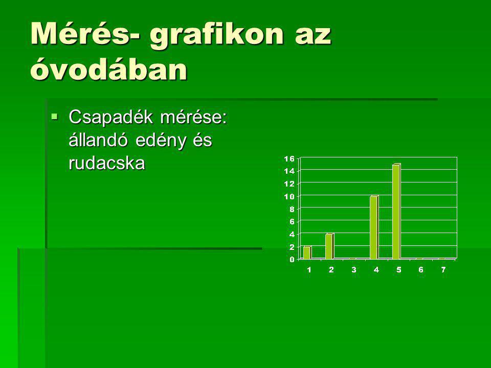Mérés- grafikon az óvodában  Csapadék mérése: állandó edény és rudacska