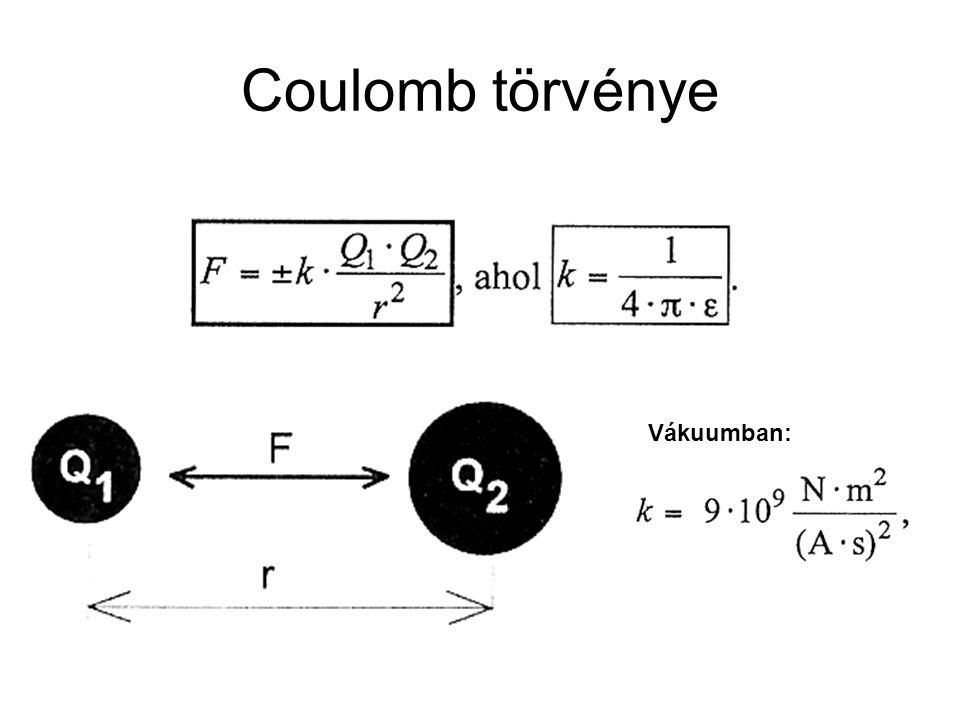 Coulomb törvénye Vákuumban: