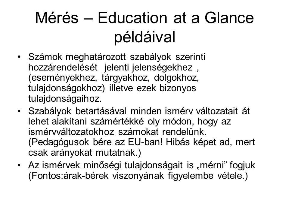 Mérés – Education at a Glance példáival Számok meghatározott szabályok szerinti hozzárendelését jelenti jelenségekhez, (eseményekhez, tárgyakhoz, dolg
