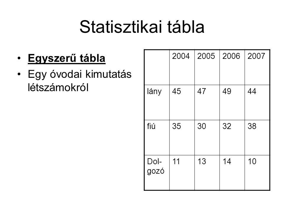 Statisztikai tábla Egyszerű tábla Egy óvodai kimutatás létszámokról 2004200520062007 lány45474944 fiú35303238 Dol- gozó 11131410