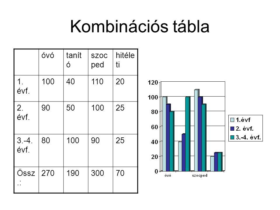 Kombinációs tábla óvótanít ó szoc ped hitéle ti 1. évf. 1004011020 2. évf. 905010025 3.-4. évf. 801009025 Össz.: 27019030070