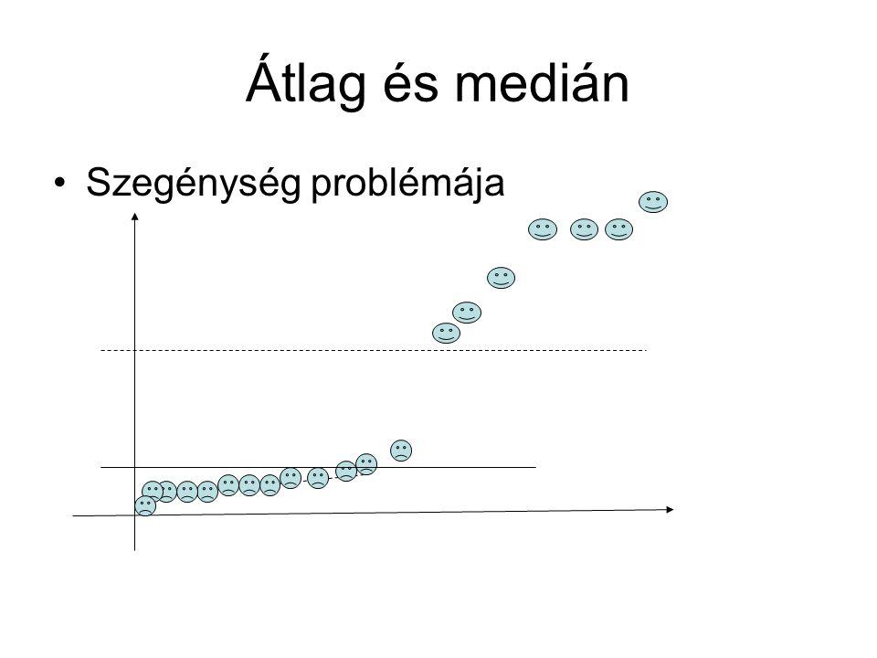 Átlag és medián Szegénység problémája