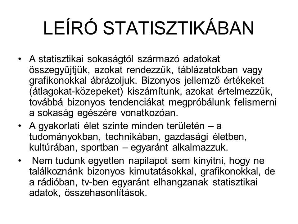 LEÍRÓ STATISZTIKÁBAN A statisztikai sokaságtól származó adatokat összegyűjtjük, azokat rendezzük, táblázatokban vagy grafikonokkal ábrázoljuk. Bizonyo