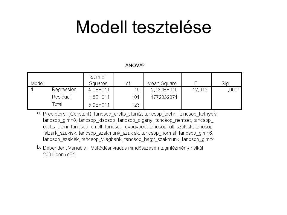 Modell tesztelése