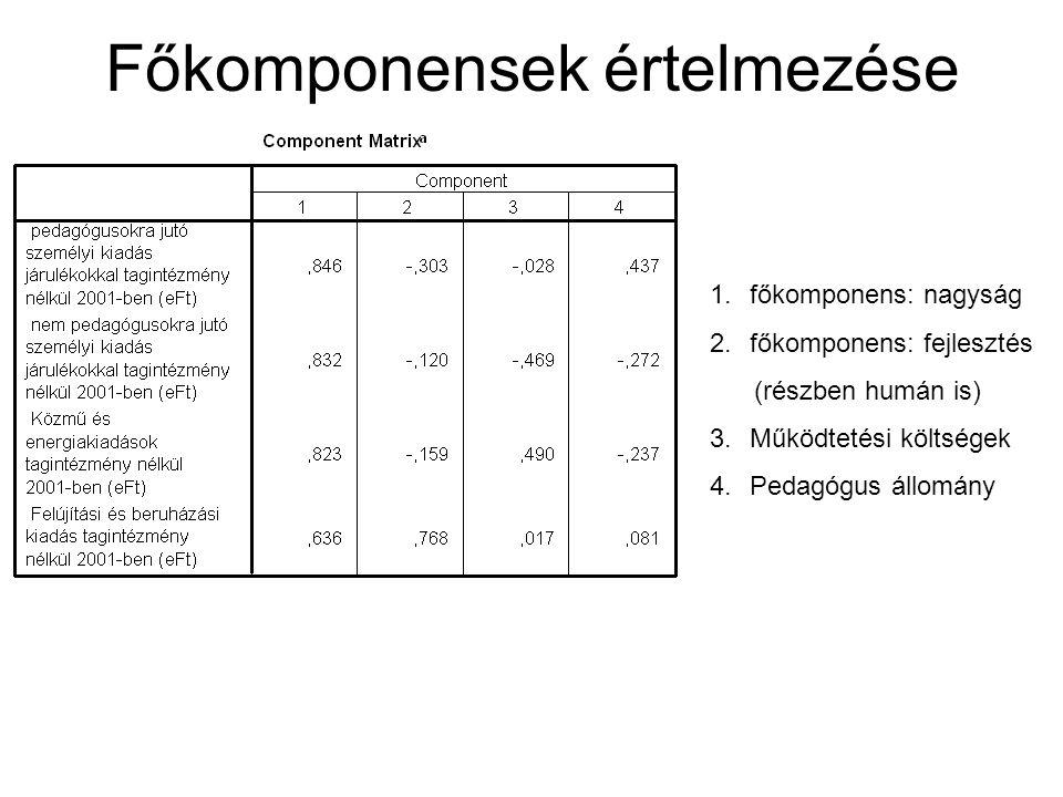 Főkomponensek értelmezése 1.főkomponens: nagyság 2.főkomponens: fejlesztés (részben humán is) 3.Működtetési költségek 4.Pedagógus állomány